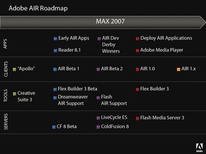 Adobe AIR Yol Haritası